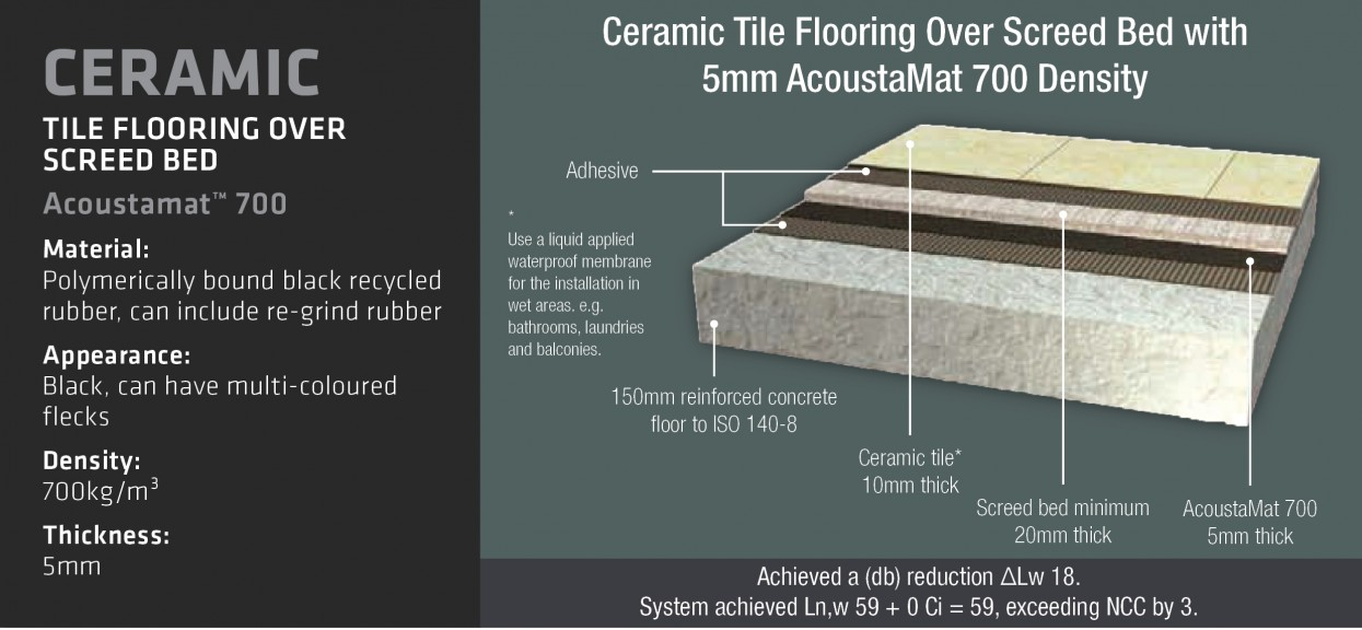 Acoustamat recycled rubber underlay ceramic 3